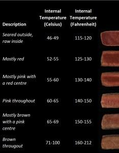 Steaks charts and beef on pinterest also internal meat temperature chart rh zahradni nabytek vyprodejfo