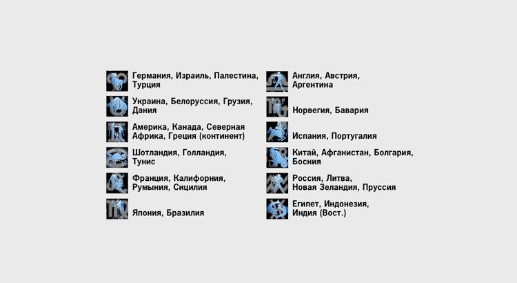 Гороскоп стран по знакам зодиака