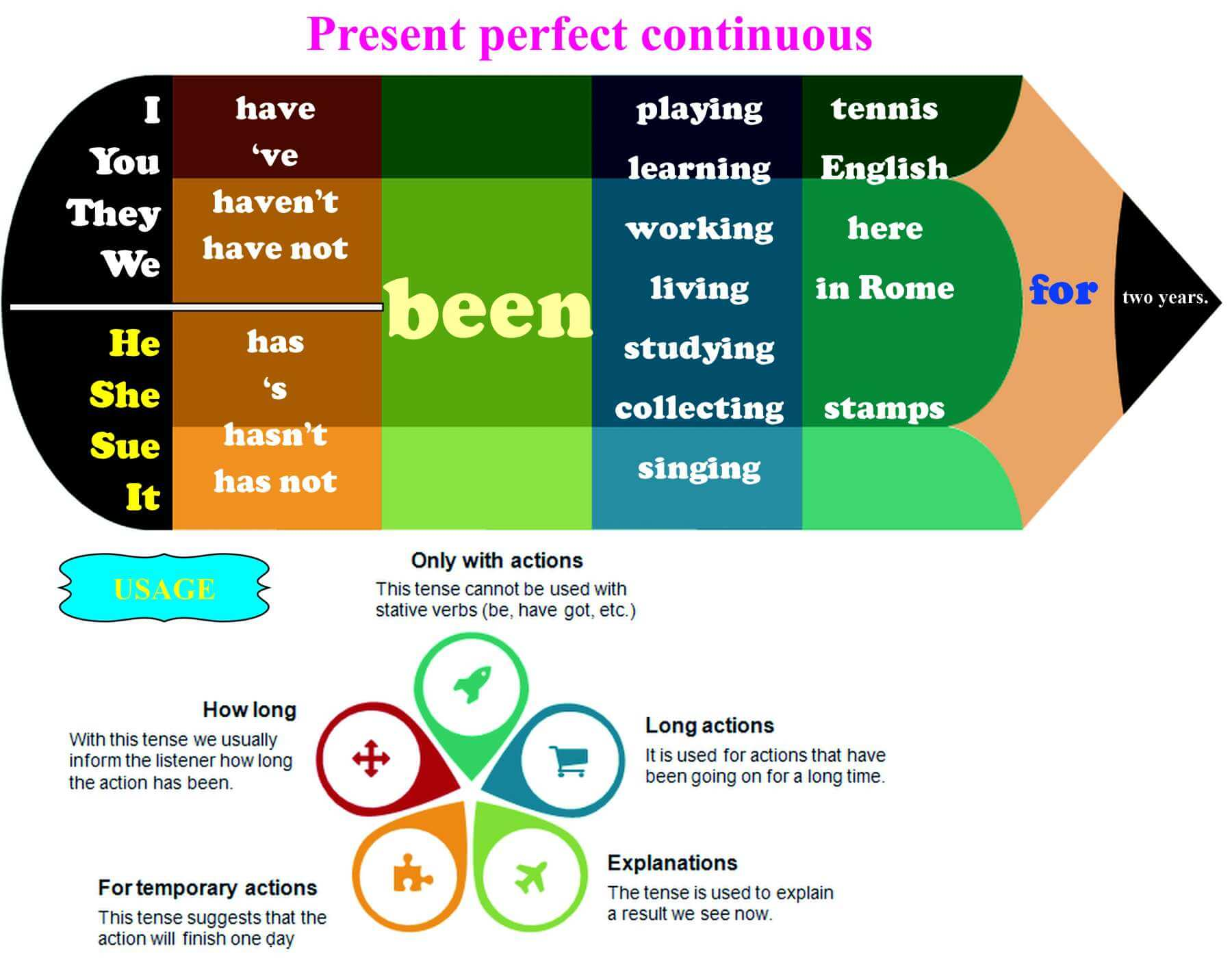 Present Perfect Continuous Eat Sleep And Breathe English
