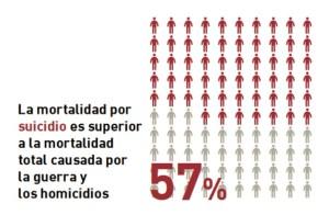 mortalidadsuicidio