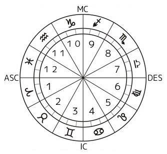 西洋占星術とは? | ホロスコープの見方 無料講座 | みりの星読み教室
