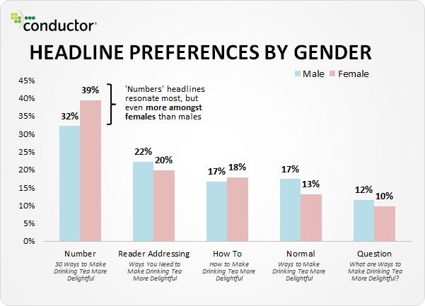 grafico sulle preferenze headlines