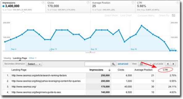 grafico google analytics ctr titoli