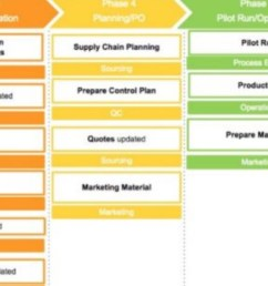 free process template one pager flow and process diagram download [ 1838 x 551 Pixel ]