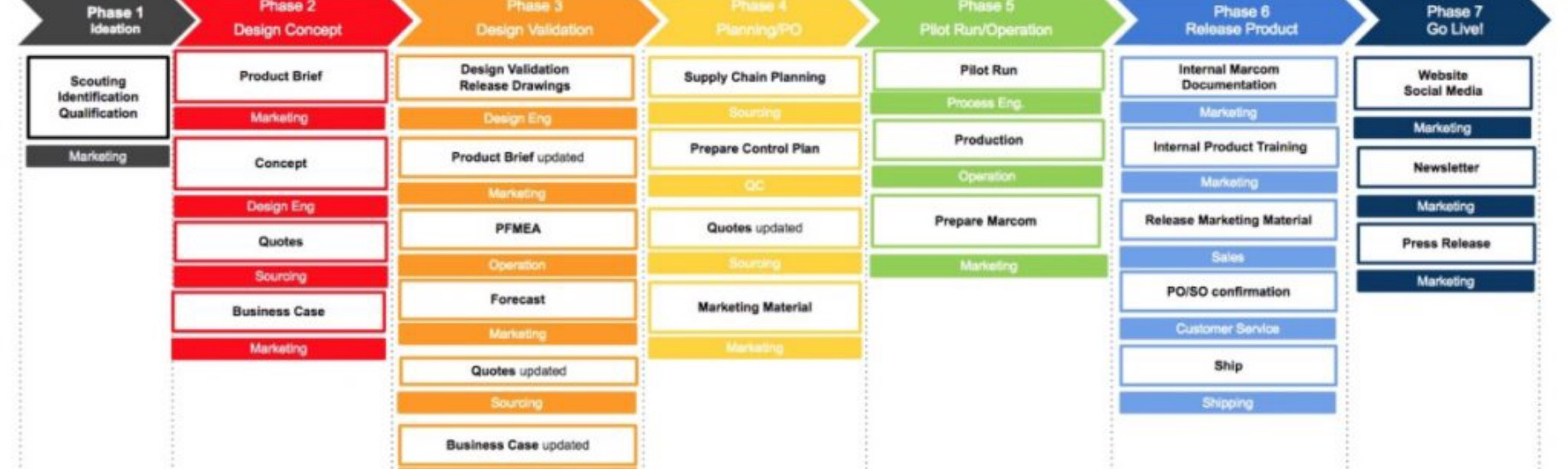 hight resolution of free process template one pager flow and process diagram download