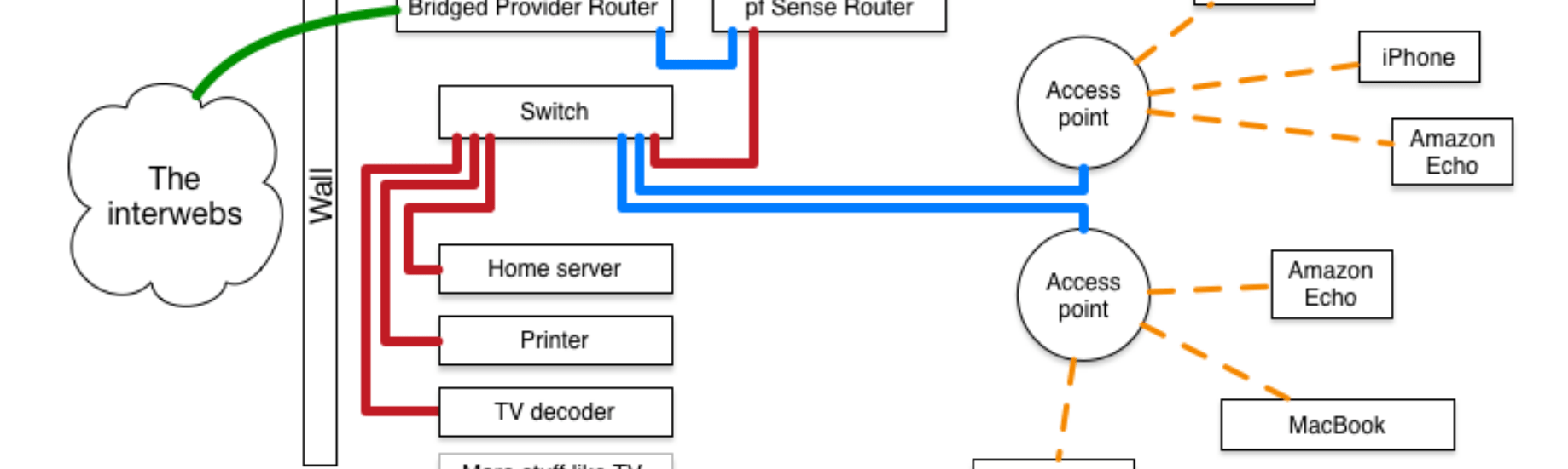 hight resolution of home networking 2 0