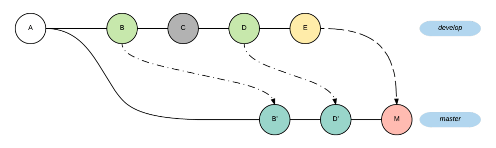 medium resolution of cherry picking without conflicts