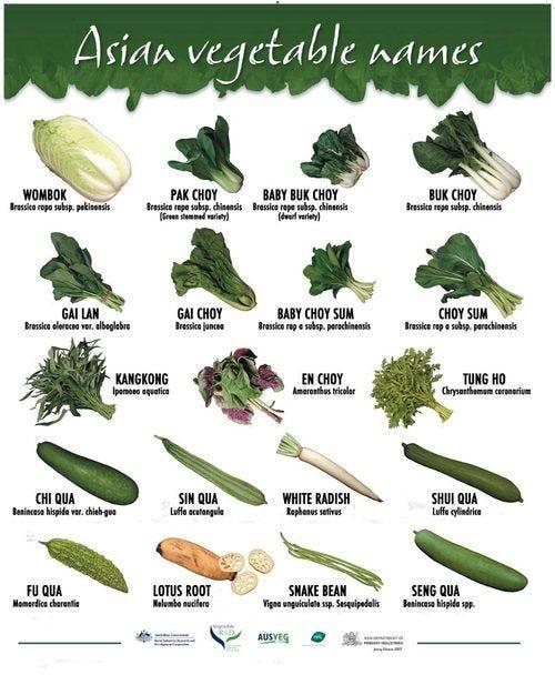 Jenis Sayuran Daun : jenis, sayuran, Transliterasi, Sayuran, China, Indonesia, Tanam, Medium