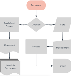 flow chart with uml explanation [ 1000 x 1012 Pixel ]