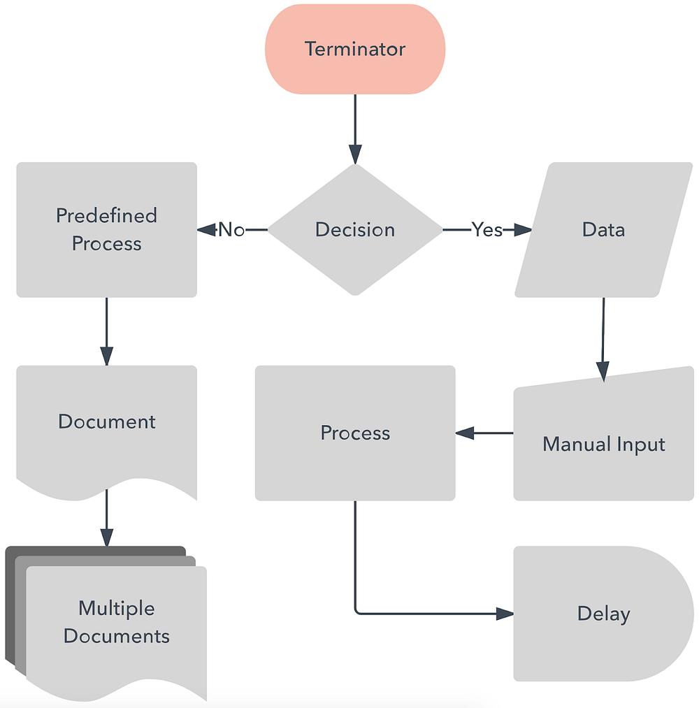 medium resolution of flow chart with uml explanation