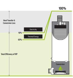 efficiency of the vip 10 kilowatt machine [ 1000 x 962 Pixel ]