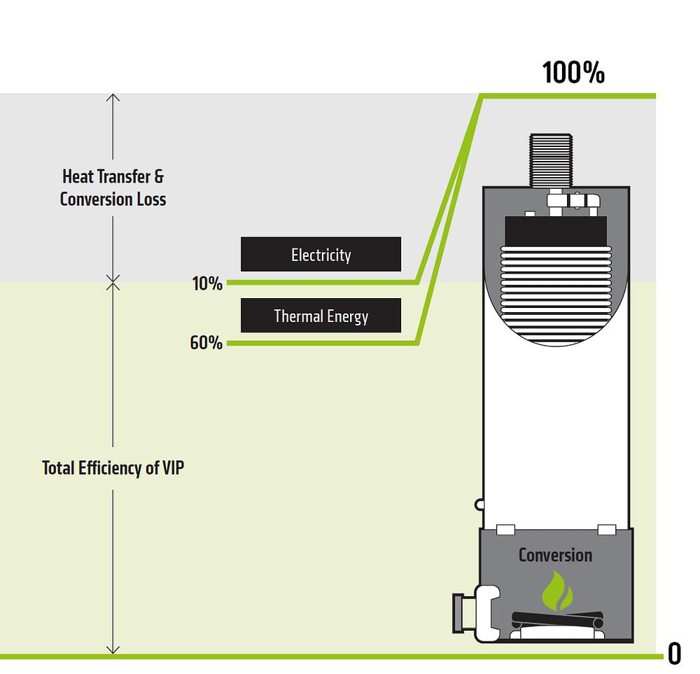 hight resolution of efficiency of the vip 10 kilowatt machine