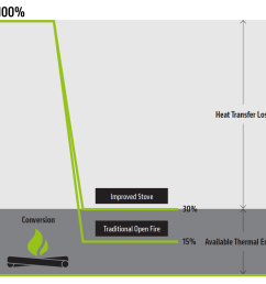 efficiency of simple biomass energy sources  [ 1000 x 887 Pixel ]
