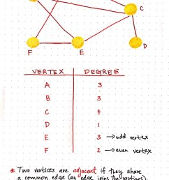 degrees of vertices [ 1000 x 1444 Pixel ]