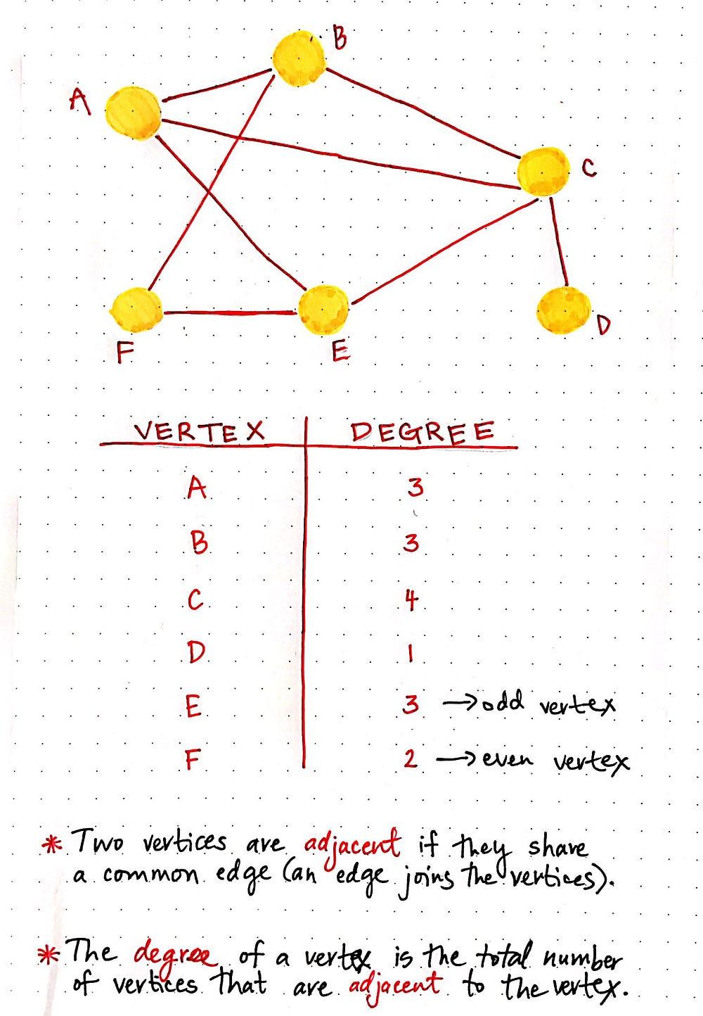 medium resolution of degrees of vertices