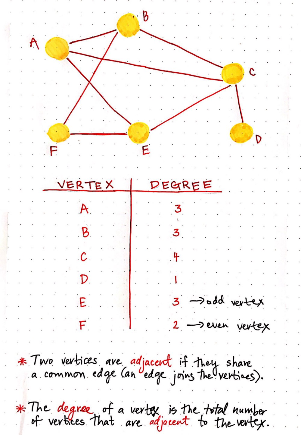 hight resolution of degrees of vertices