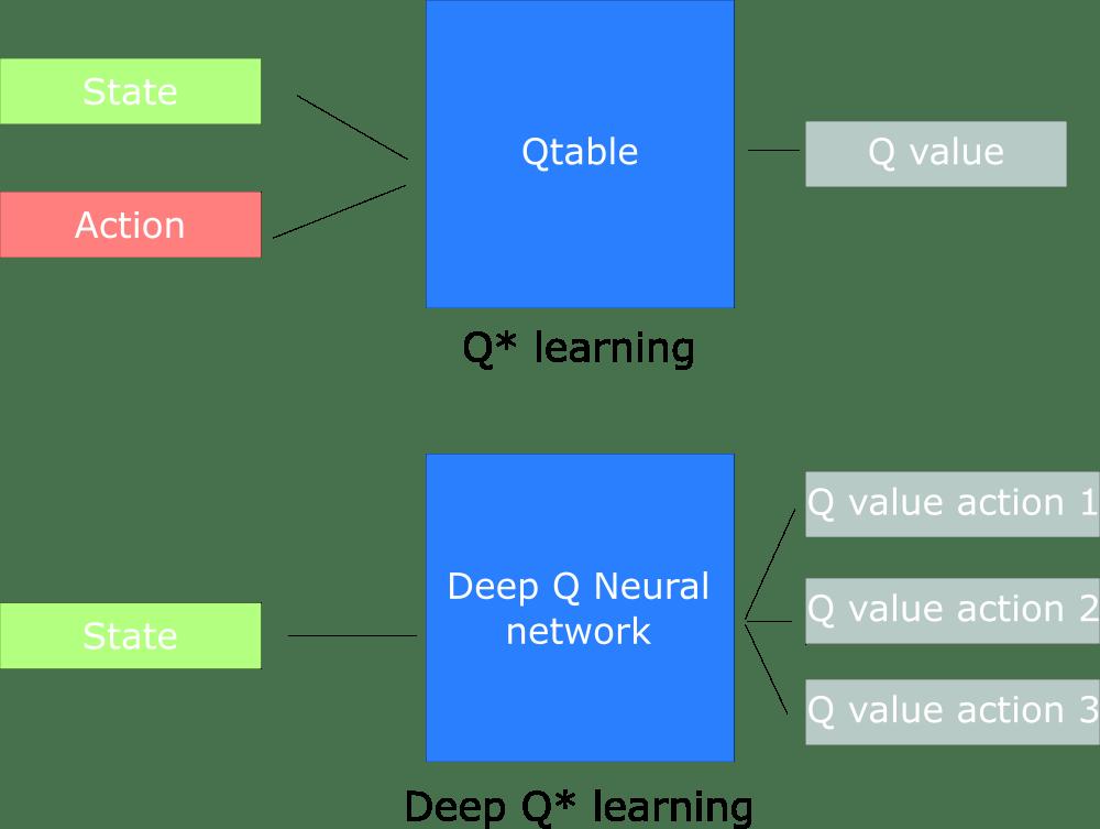 Reinforcement Learning 進階篇:Deep Q-Learning - PyLadies Taiwan - Medium
