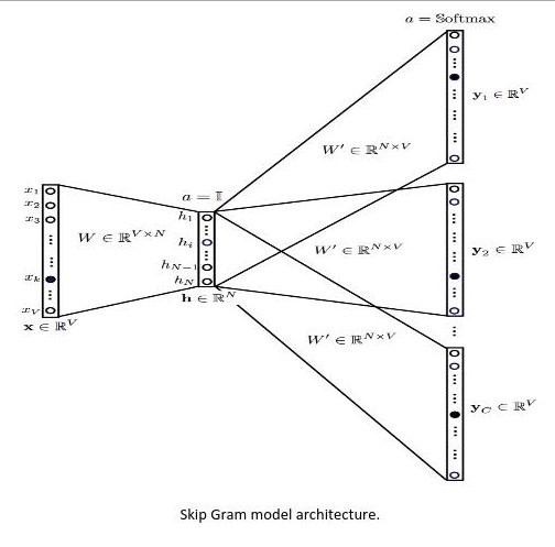 How to train word2vec model using gensim library | by Pushpendu Das | The Startup | Jun. 2020 | Medium