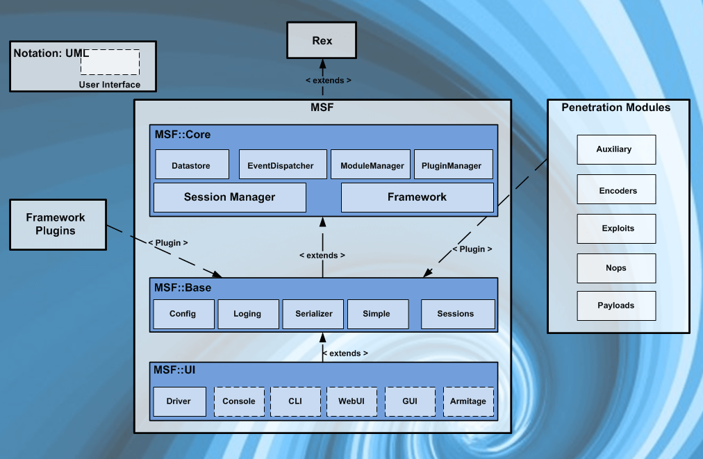 First you will learn about the three sources of evidence, which are entity business states, management information intermediaries, and management business representations. METASPLOIT Framework Introduction: Part 1 | by HEYNIK