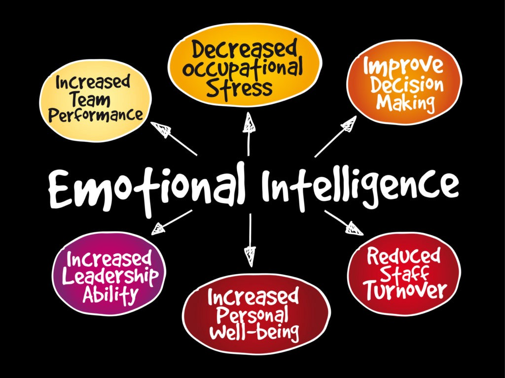 What Is Really Needed To Succeed Emotional Quotient Vs