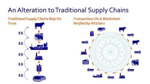Supply Chain Digitization with blockchain