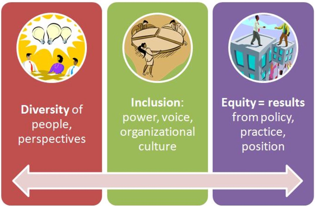 operationalizing diversity equity inclusion