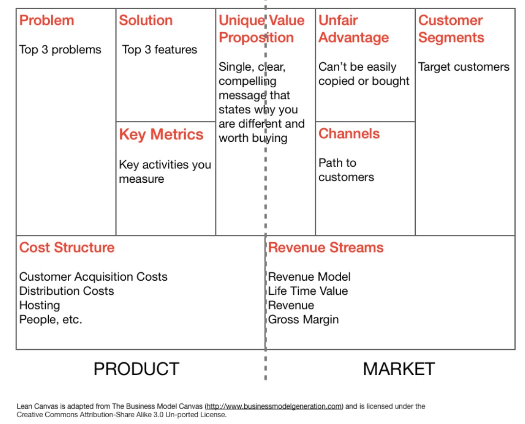 An Introduction To Lean Canvas As An Entrepreneur One Of The Most By Steve Mullen Medium