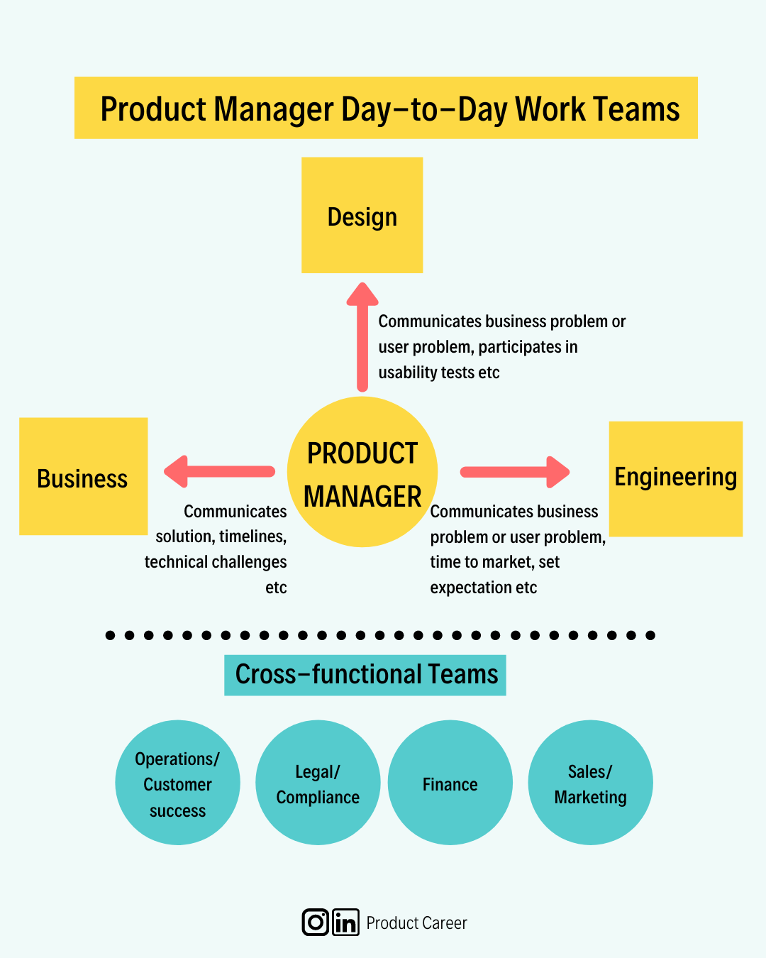 Product Management… oh. you mean Project Management! Nope. I mean Product Management.   by Nazuk Jain   Jan. 2021   Medium
