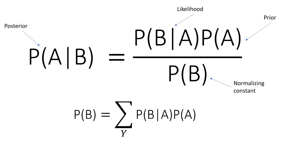 Implementing Naive Bayes Algorithm from Scratch — Python
