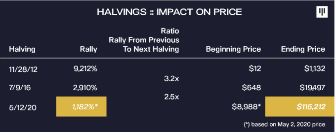 Pantera Capital CEO: Bitcoin (BTC) Could Hit $115k after Halving 15