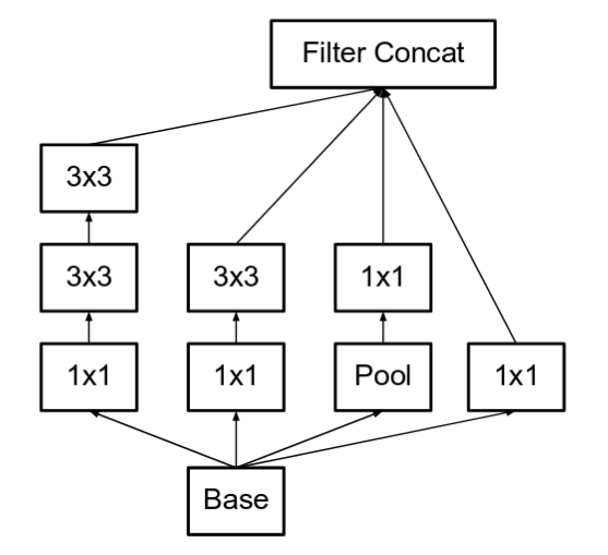 A Simple Guide to the Versions of the Inception Network