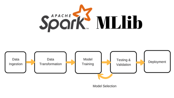 How to leverage open source for Machine Learning — Part 1