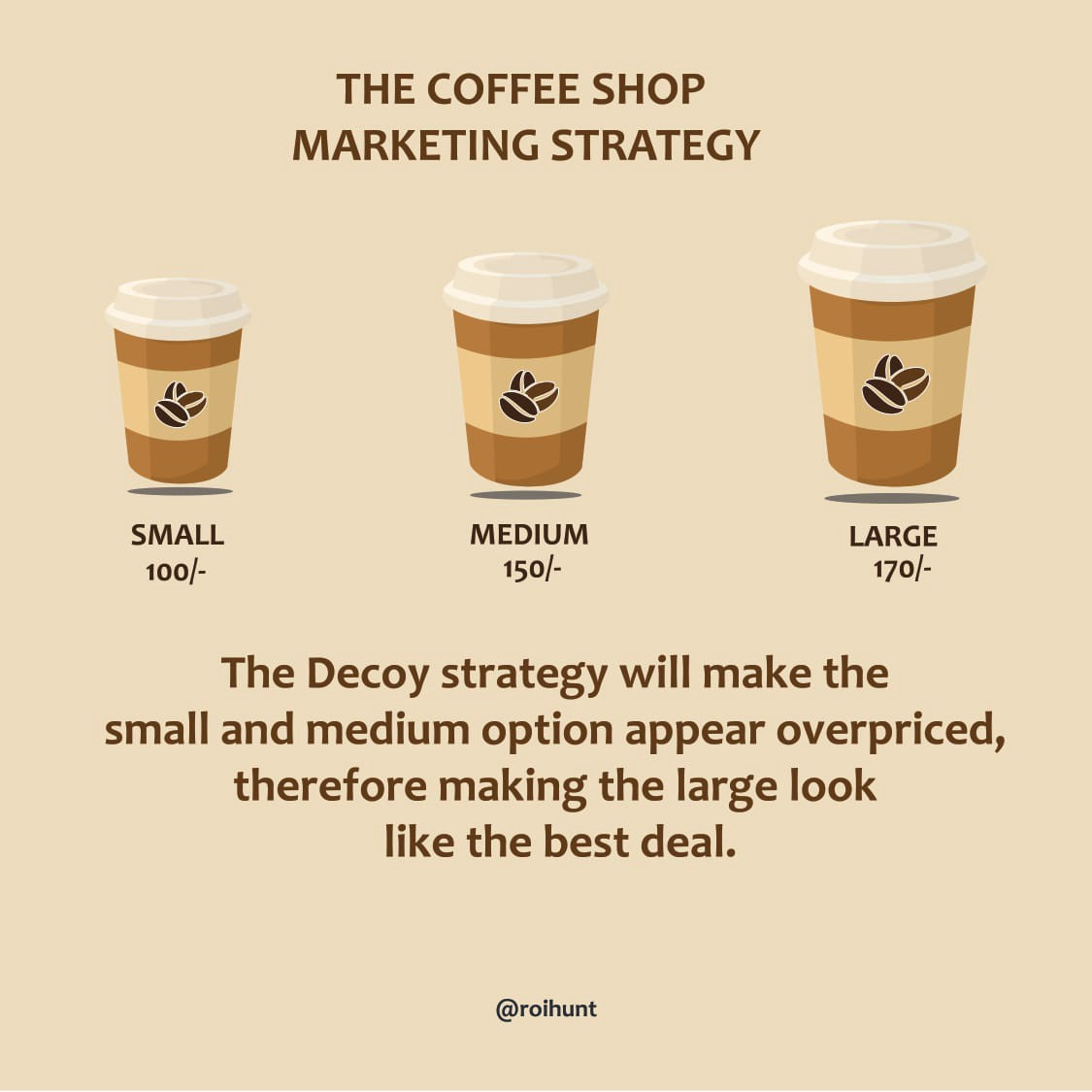 Marketing strategy | ROI Hunt. The coffee shop Marketing Strategy | by  ROIHunt | Medium