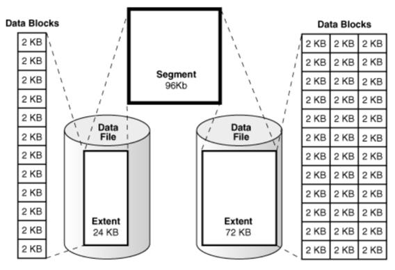 TTS(Transportable TableSpace) 기능을 이용한 오라클DB 버전 업그레이드