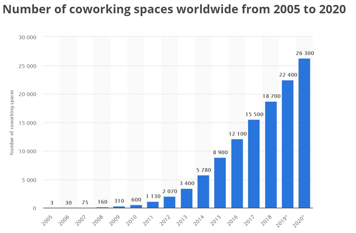 Coworkings en el mundo