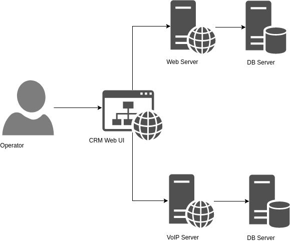 WebRTC: Integrating Cermati's CRM System with Telephony