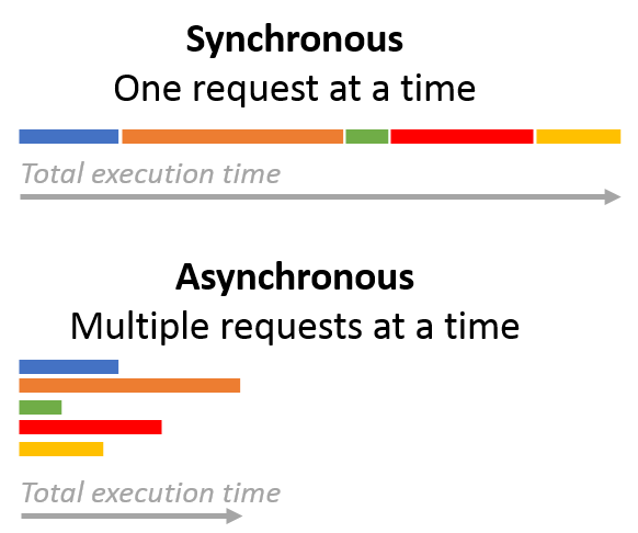 Tornado and SQLAlchemy. How to create a fully asynchronous… | by Sam Tarantino | The Startup | Medium