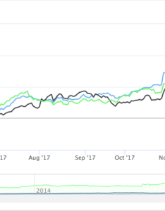 High stock charts in angular also complete guide for using highcharts and highstock rh medium