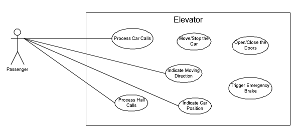 Design a Elevator System. Software design for an elevator