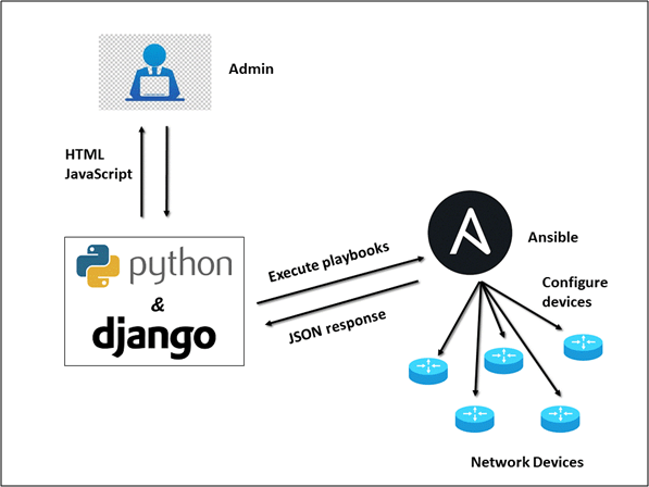 Ansible for Networking with Django-based GUI — Simple Use Case