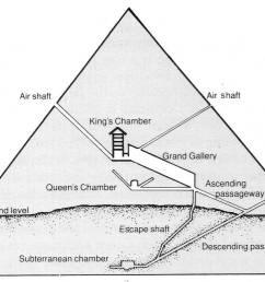 interior diagram of the great pyramid at giza [ 1039 x 766 Pixel ]