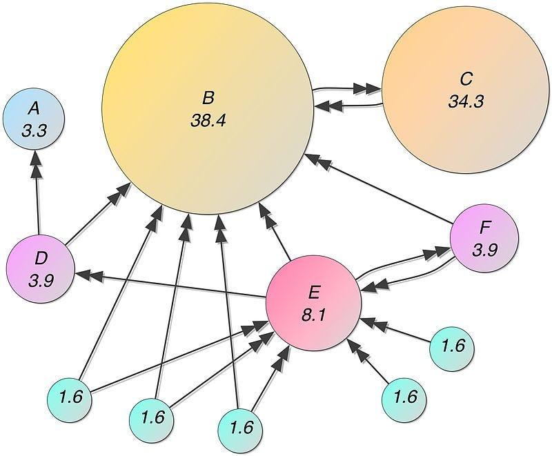 Graph Algorithms: Pagerank