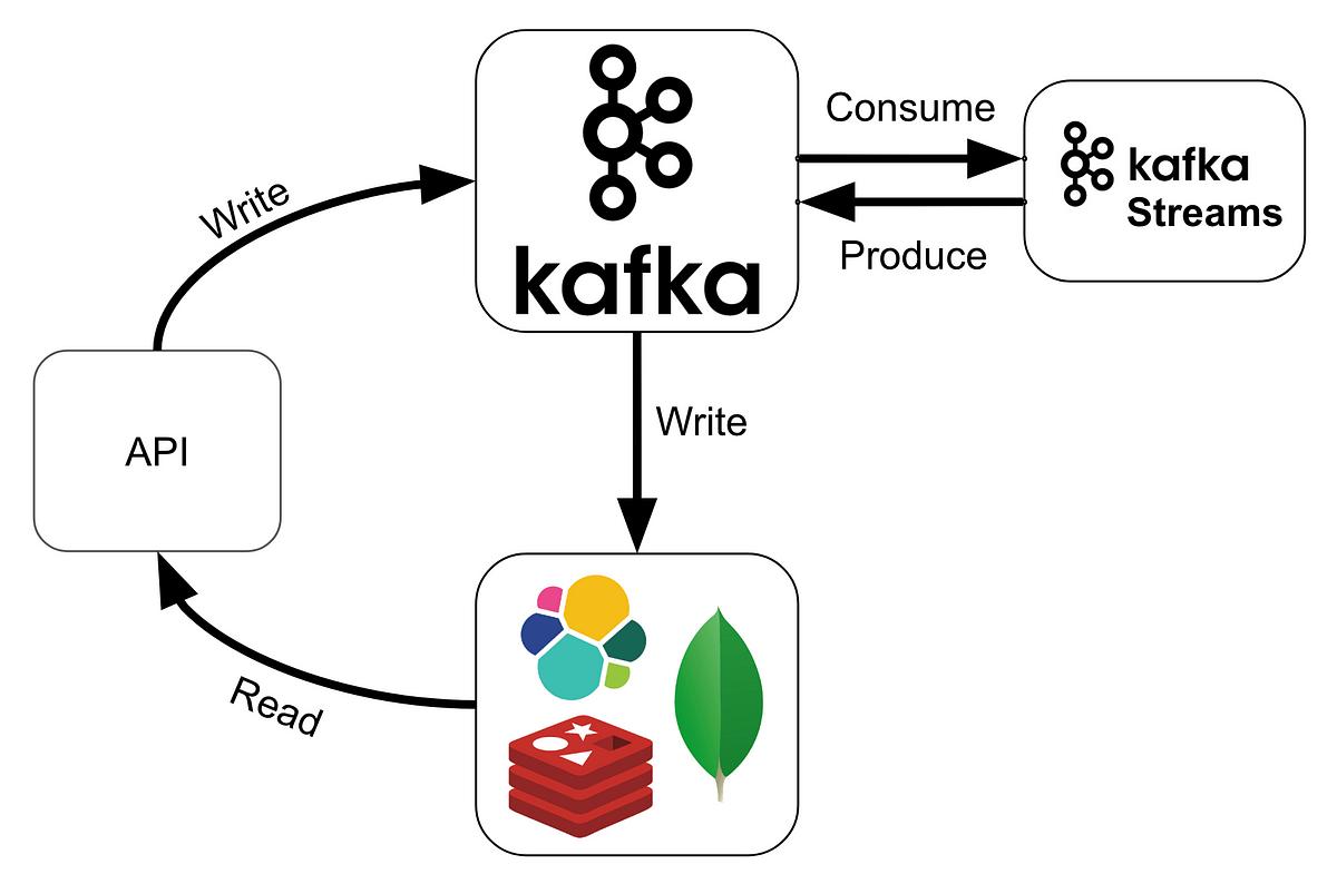 Functional Programming with Kafka Streams and Scala