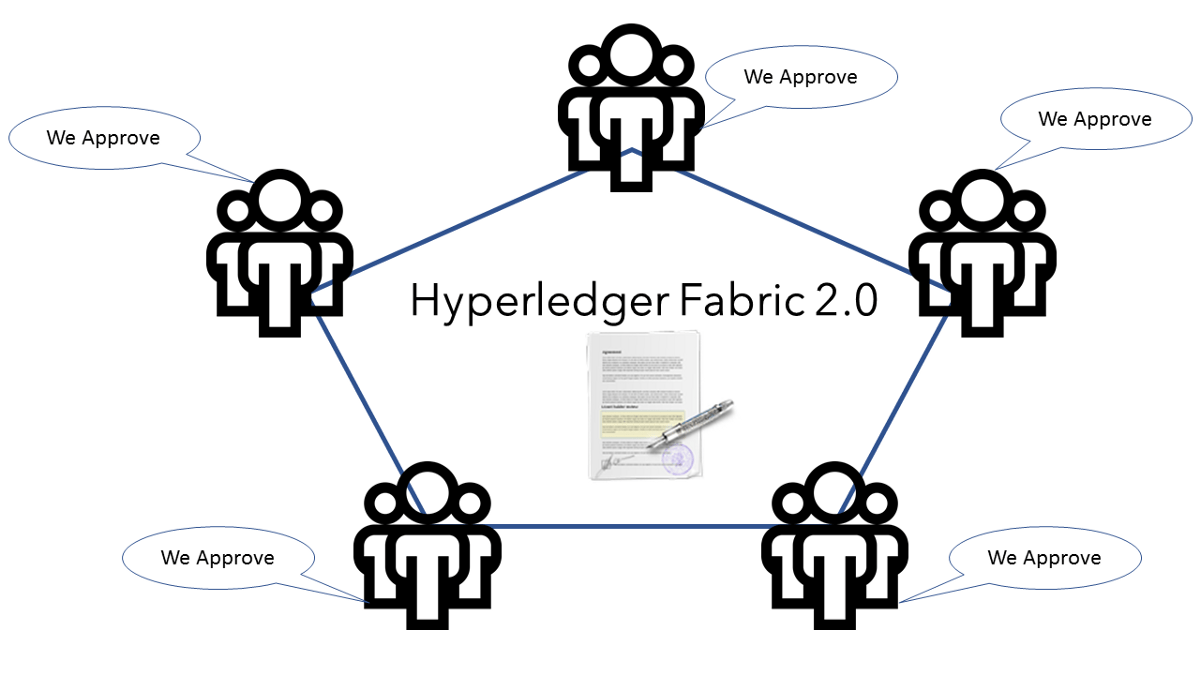 Modern Approach to Smart Contracts with Hyperledger Fabric 2.0