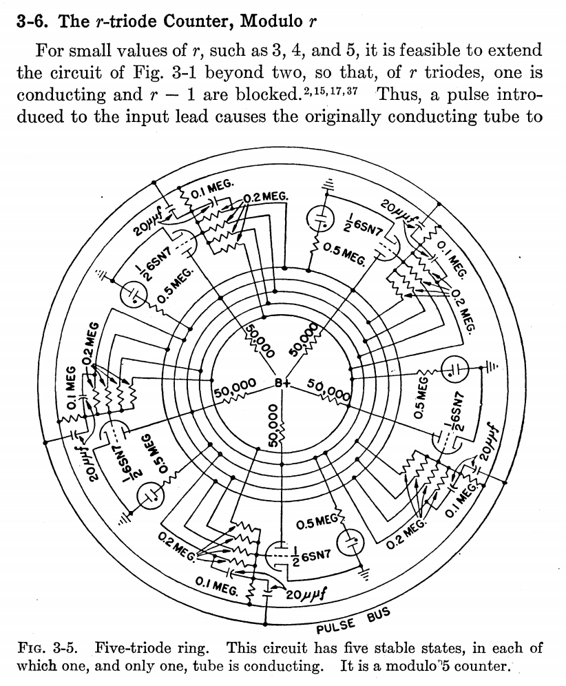 hight resolution of the above image is a 5 triode ring counter a quinary counter like that may have been used by the ibm 650 which was a vacuum tube bi quinary decimal coded