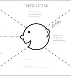 a blank empathy map template download it here  [ 1177 x 846 Pixel ]