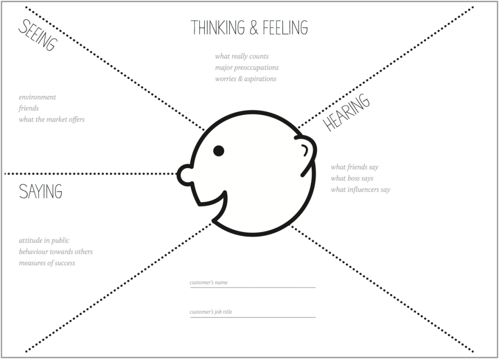 medium resolution of a blank empathy map template download it here