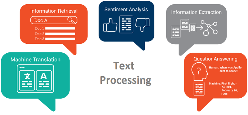 machine learning text processing
