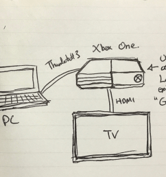 using xbox one as external gpu for your pc open source ideations medium [ 1200 x 849 Pixel ]
