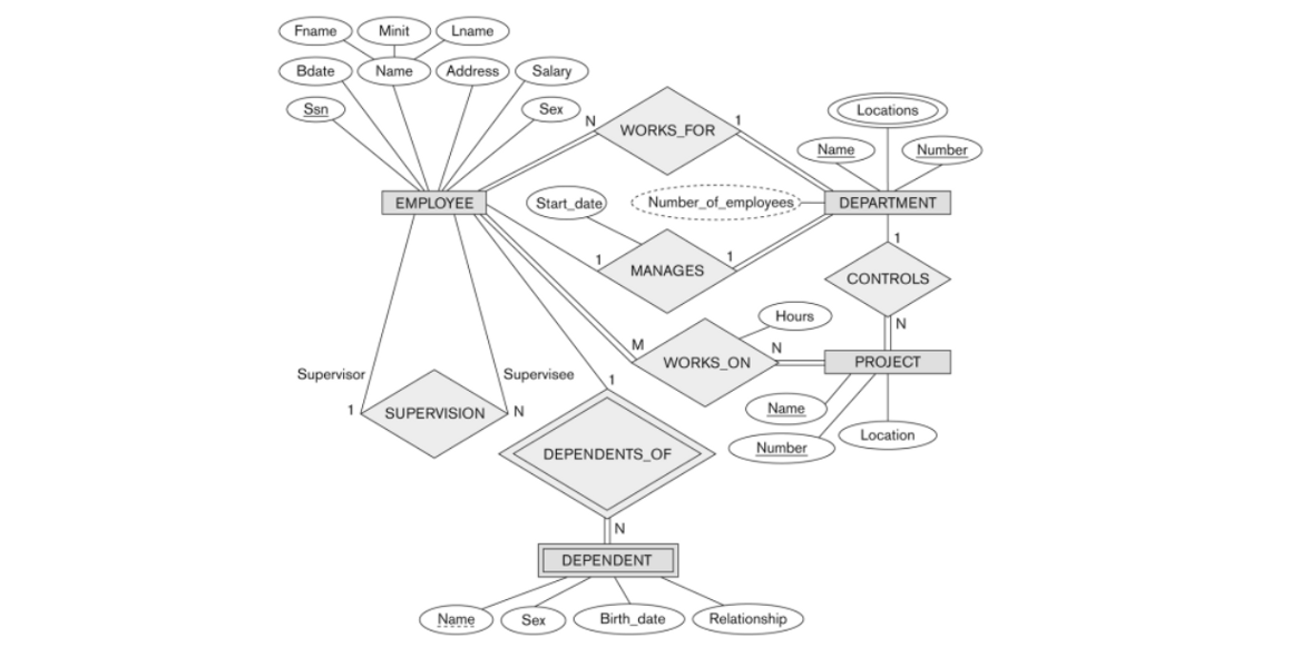 Database — Modeling : Entity Relationship Diagram (ERD